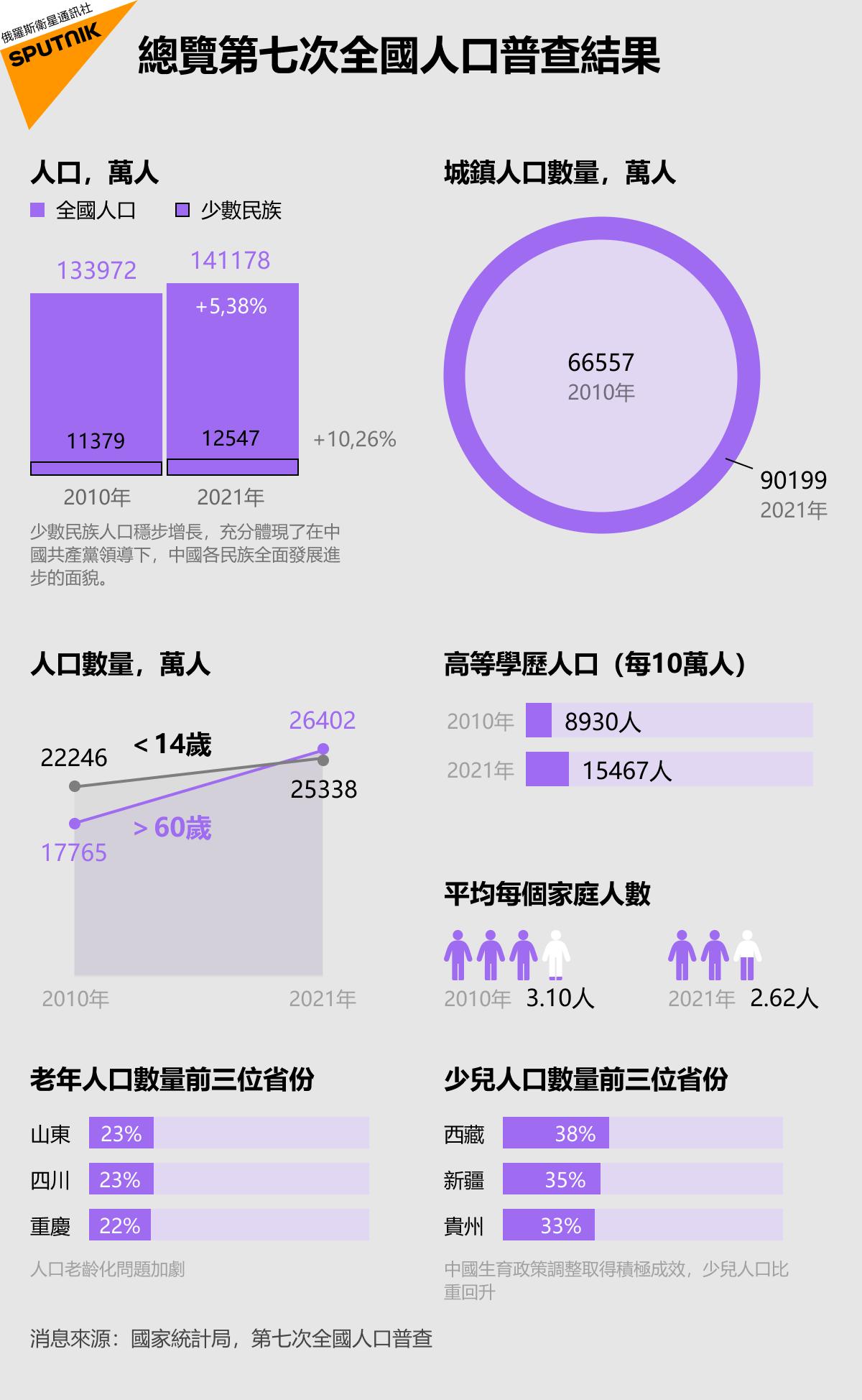 總覽第七次全國人口普查結果