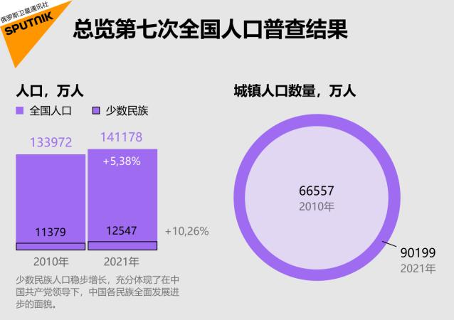 总览第七次全国人口普查结果
