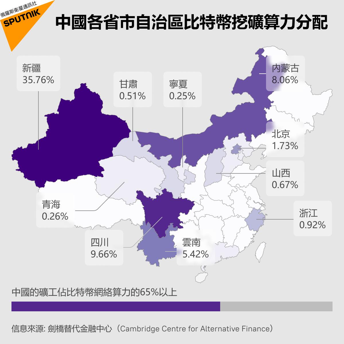中國各省市自治區比特幣挖礦能力
