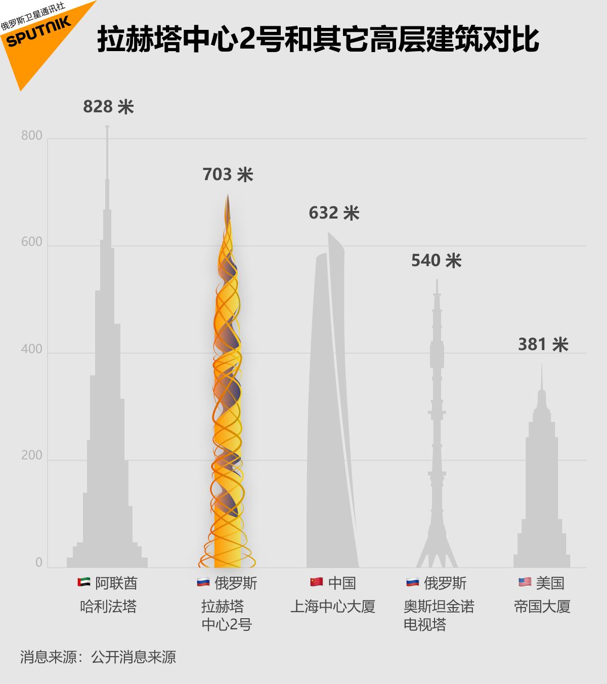 俄罗斯计划建造全球第二高的摩天大楼