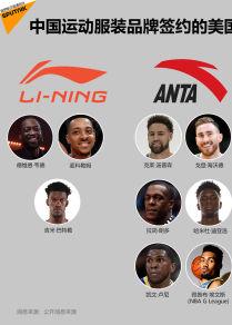 中国运动服装品牌签约的美国NBA球员