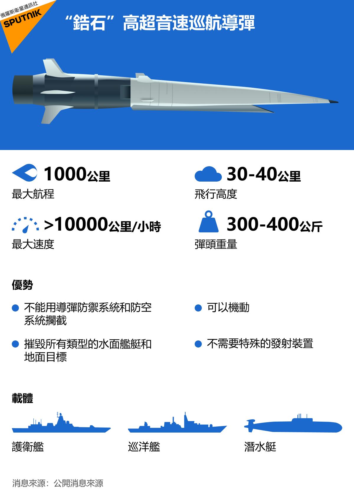 俄羅斯製造了世界上第一枚海基高超音速巡航導彈「鋯石」。