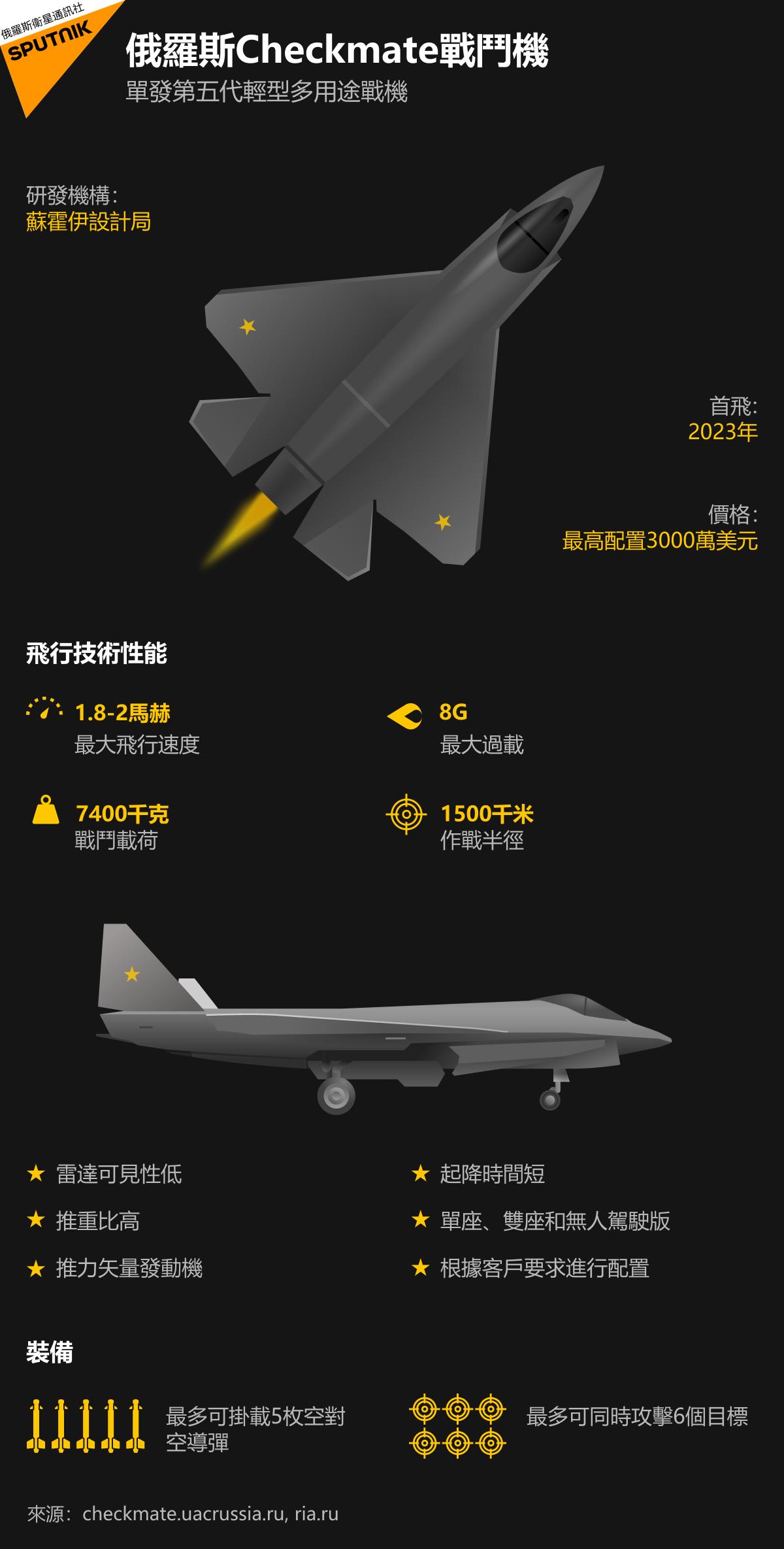 俄羅斯第五代戰鬥機「Checkmate」