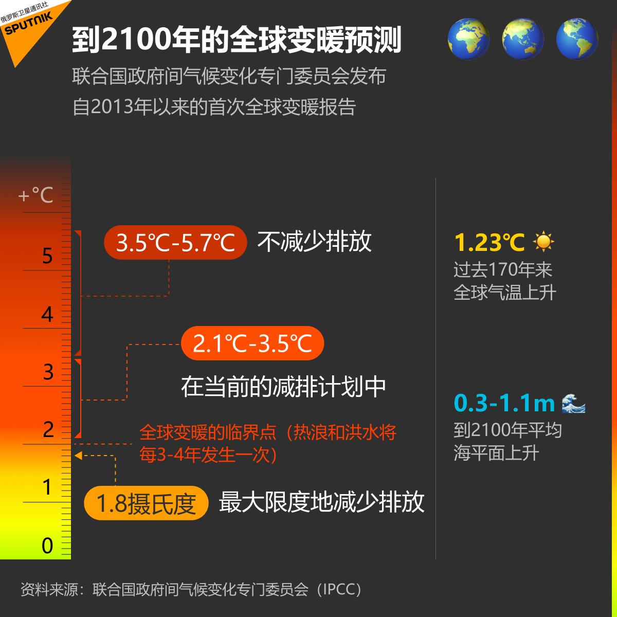 到2100年的全球变暖预测