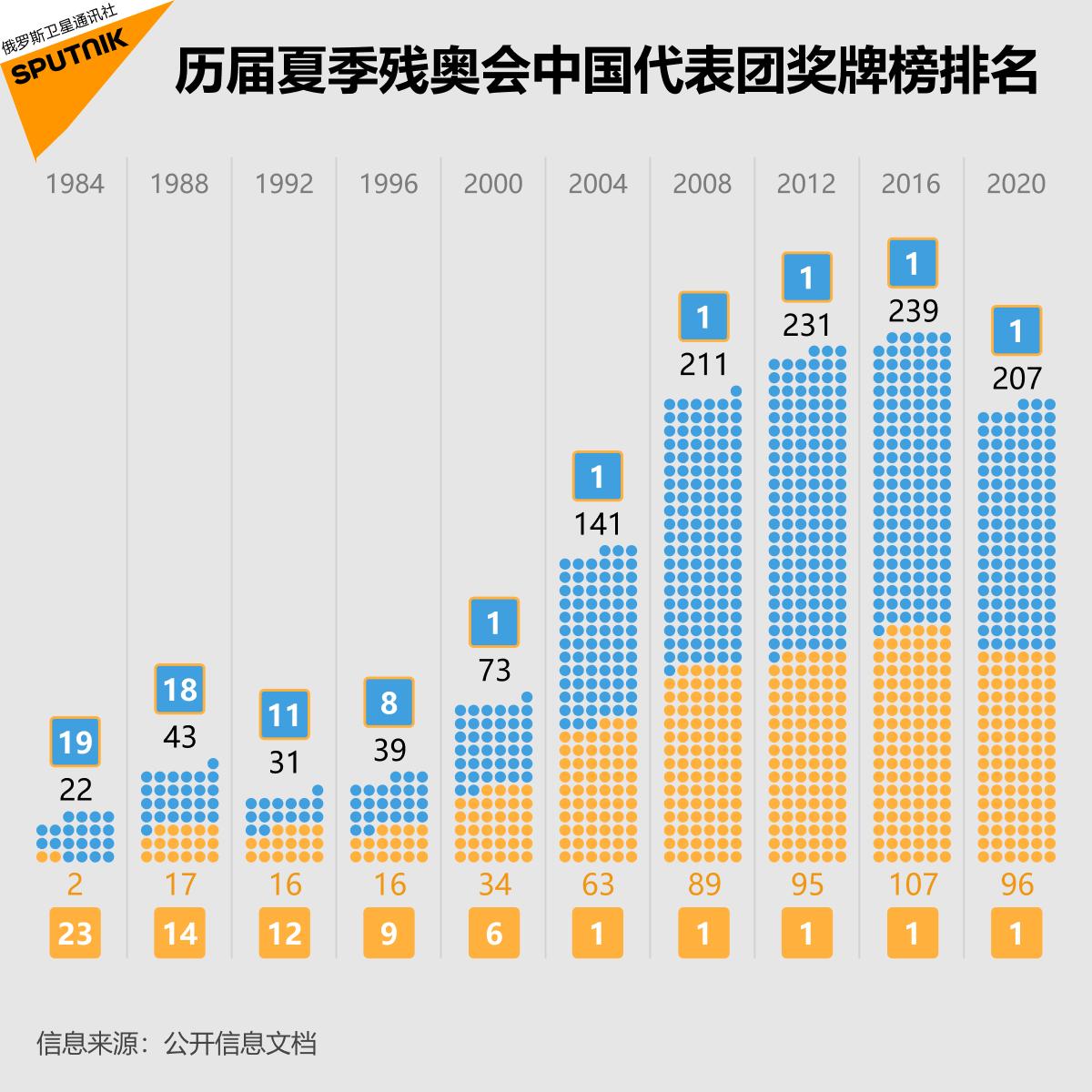历届夏季残奥会中国代表团奖牌榜排名