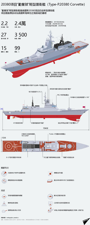 20380項目「勤奮號」輕型護衛艦(Type-P.20380 Corvette)